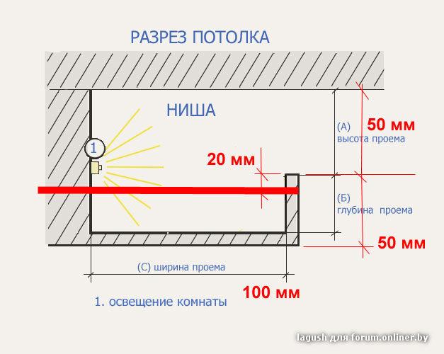 Ремонт потолка размеры