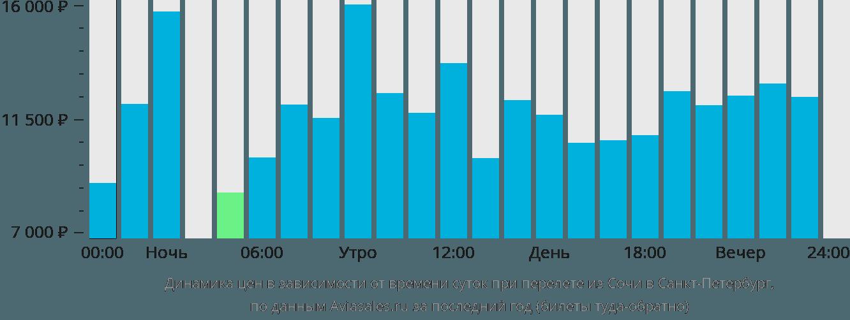 Цены на авиабилеты в Сочи Россия Дешевые билеты и