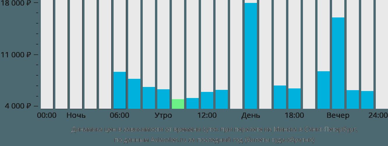 самолет санкт петербург симферополь цена билета