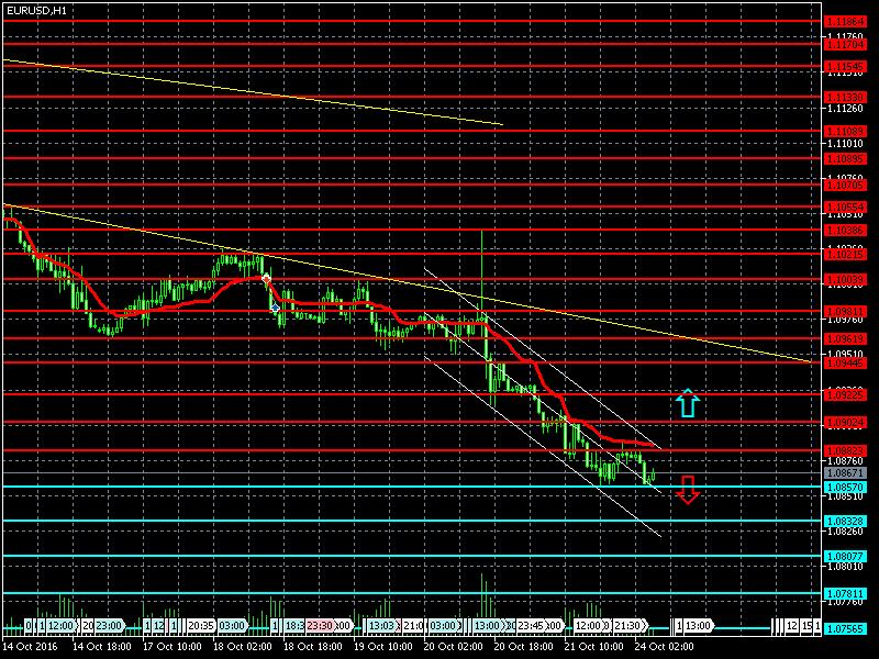 Прогноз GBP USD - Форекс