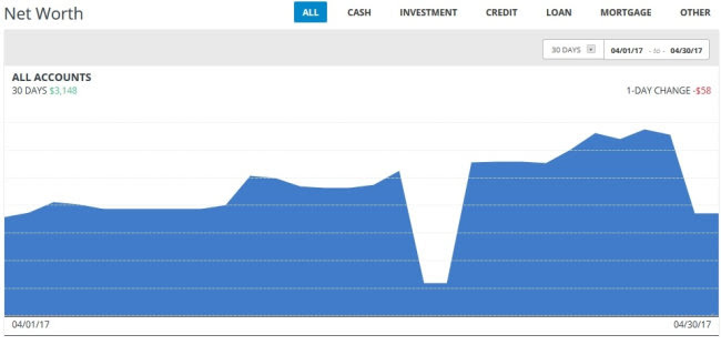 Pcfinancial retirement calculator usaa account number