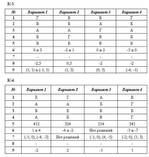 Ответы 7 вариант по математике 2014