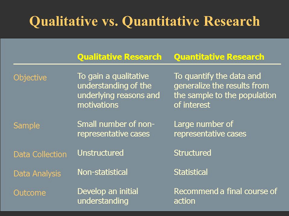 Research methods - Types of research - Understanding
