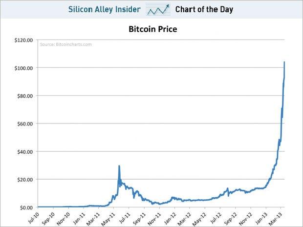 bitcoin price target