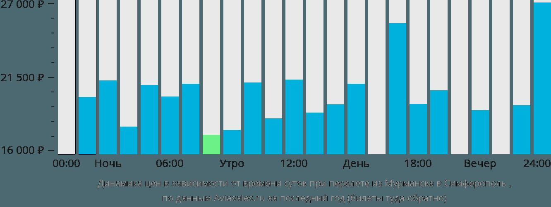 билеты на самолет челябинск симферополь прямой рейс