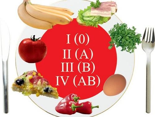 Подбор диеты по анализу крови