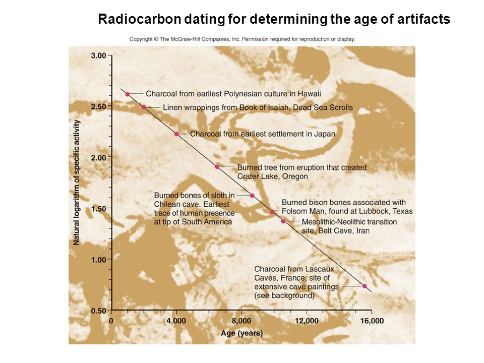 Carbon dating in history