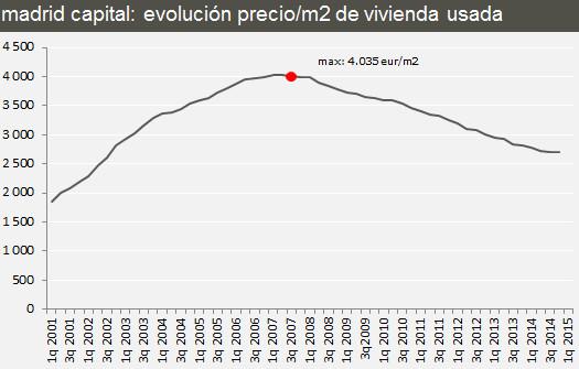 Прогнозы урбанизации Испании