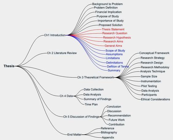 Developing a Theoretical Framework