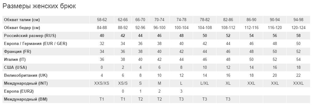 Таблица с размерами женской одежды на алиэкспресс на русском