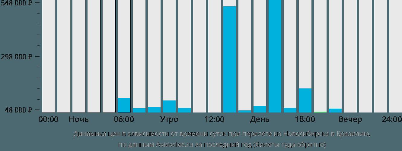 Цены авиабилеты из новосибирска