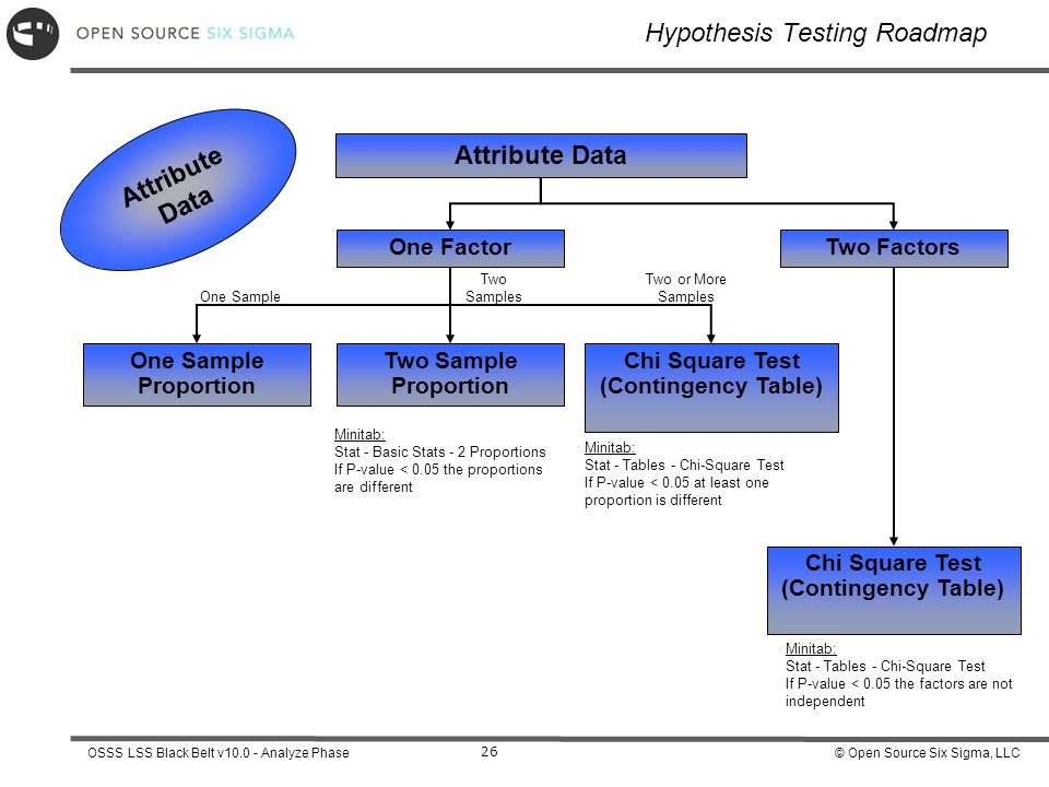 Terms related to hypothesis testing