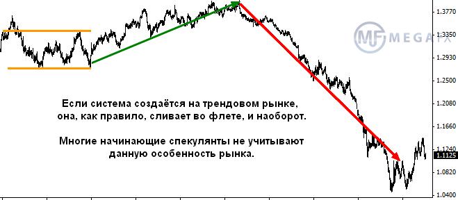 Правила торговли на форекс тренд