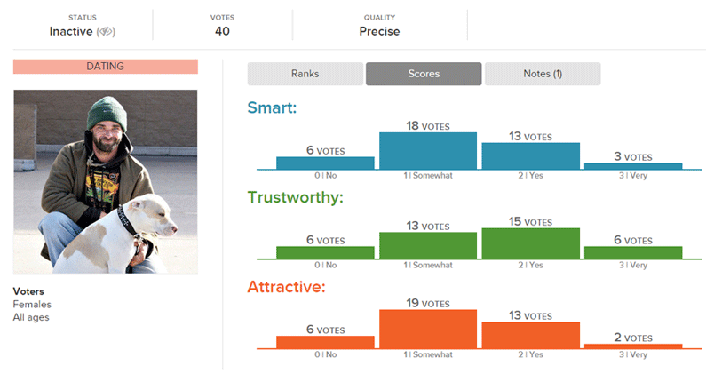 what makes a good dating profile picture