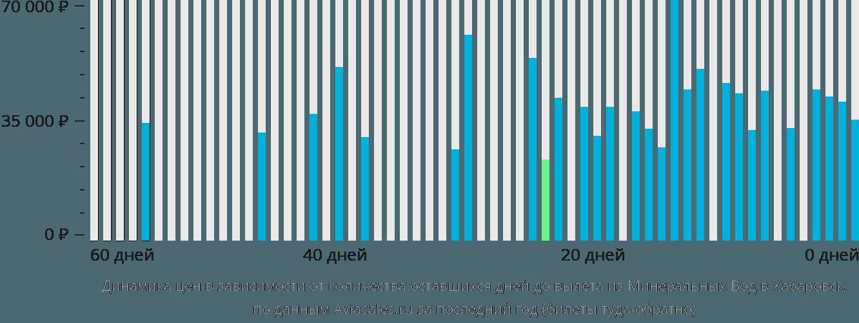 Дешевые авиабилеты в Минеральные Воды из СанктПетербурга