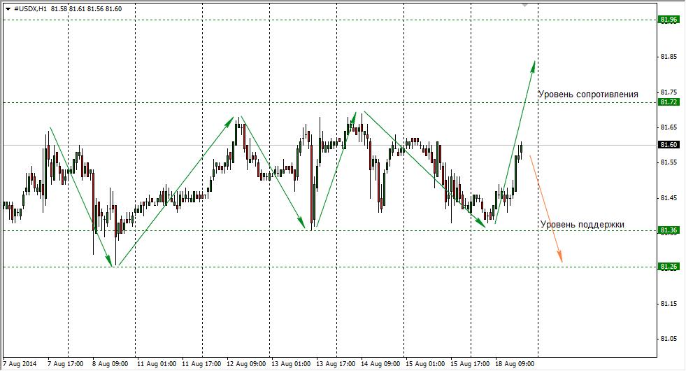 Курс доллара США к казахстанскому тенге сегодня