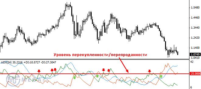 Индикатор форекс перекупленности