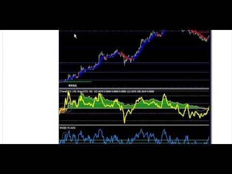 Скальпирование на рынке форекс