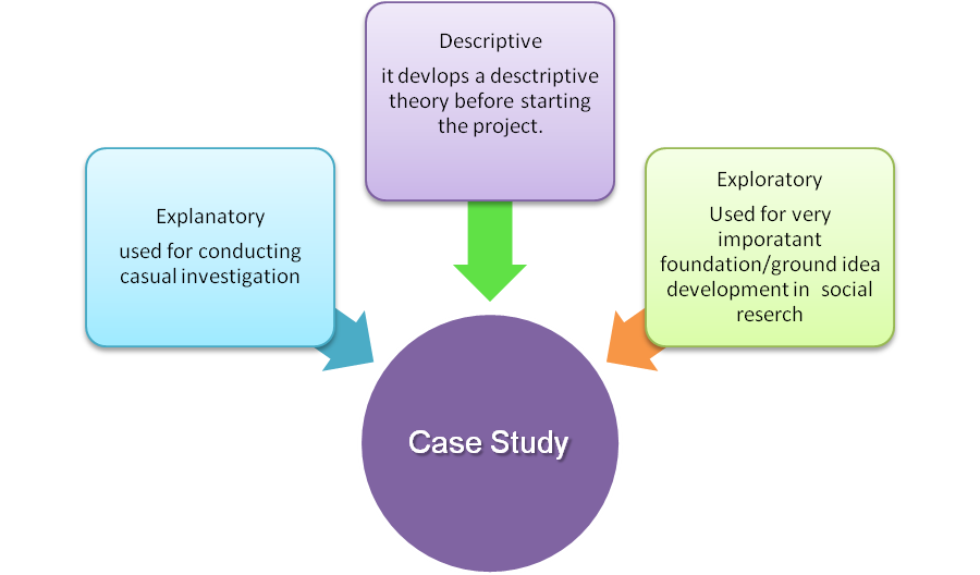DISSERTATION AND CASE STUDY HANDBOOK