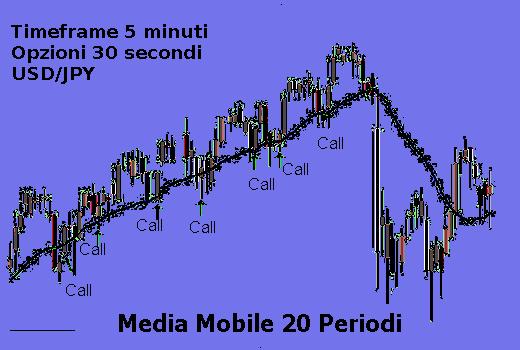 opzioni binarie 60 secondi segnali ingresso