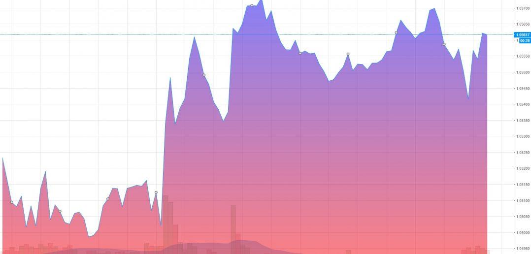 Курс евро на торгах онлайн форекс график онлайн