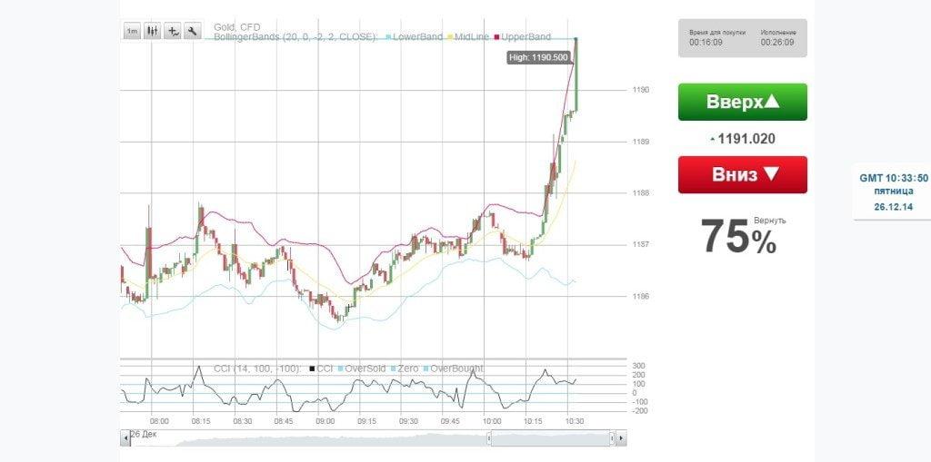 Какими валютными парами лучше торговать бинарными опционами