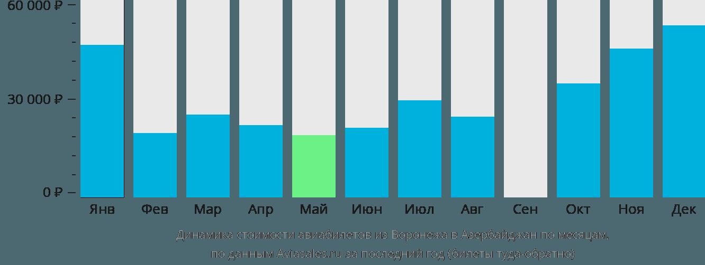 Стоимость авиабилетов баку спб