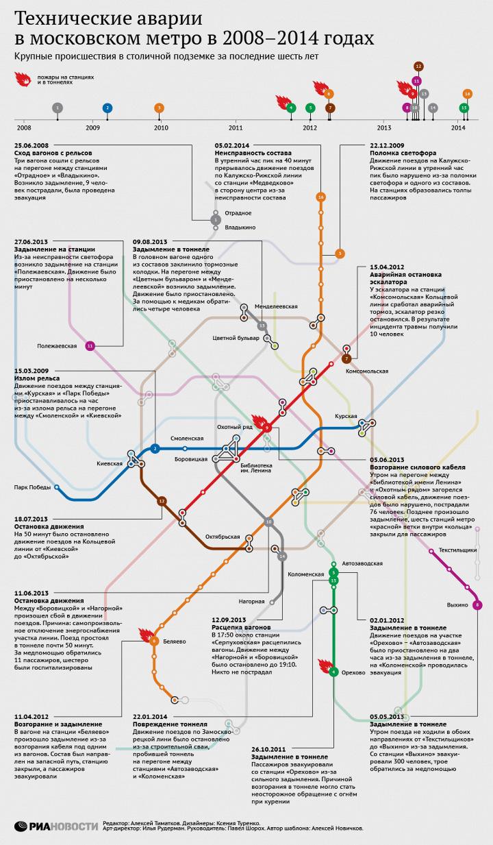 Технические аварии в московском метро в 2008–2014 годах
