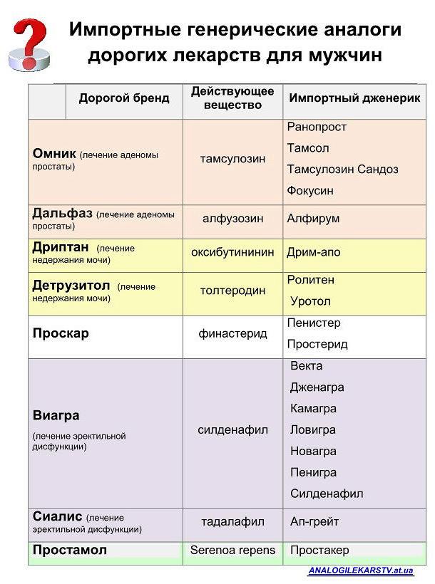 Сравнить препараты для эректильной дисфункции