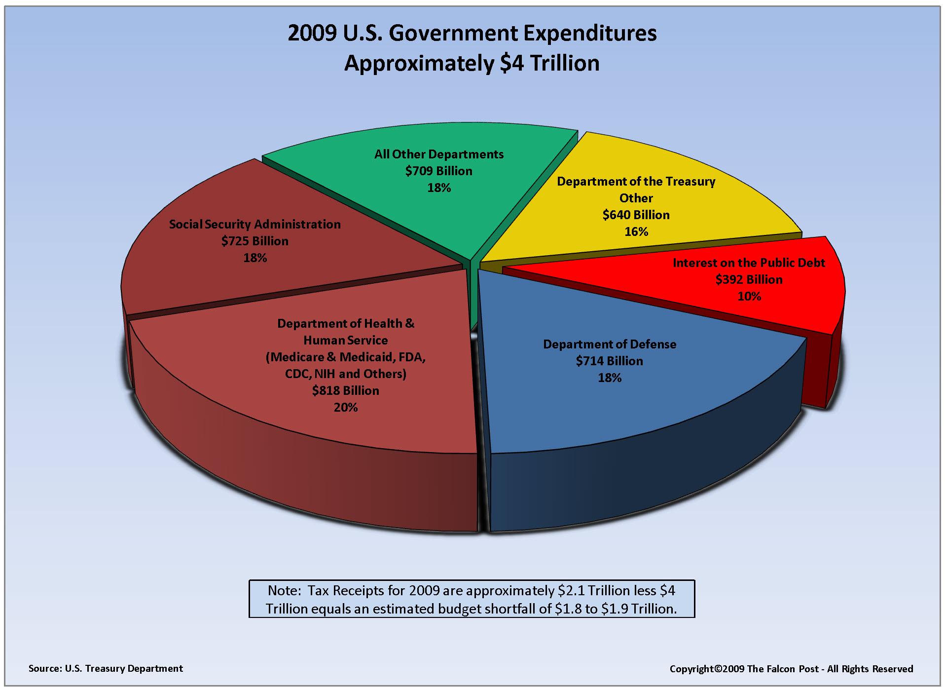 Govt spending pie chart choice image free any chart examples government spending pie chart 2012 budget pie commonpence co budget pie commonpence co nvjuhfo choice image nvjuhfo Gallery