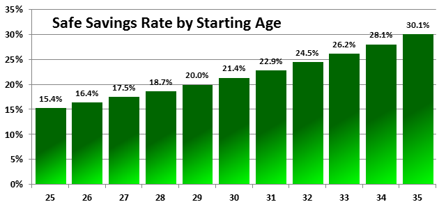 What is the average age to start dating