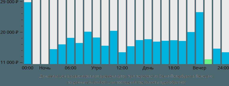 Стоимость авиабилетов санкт петербург сочи