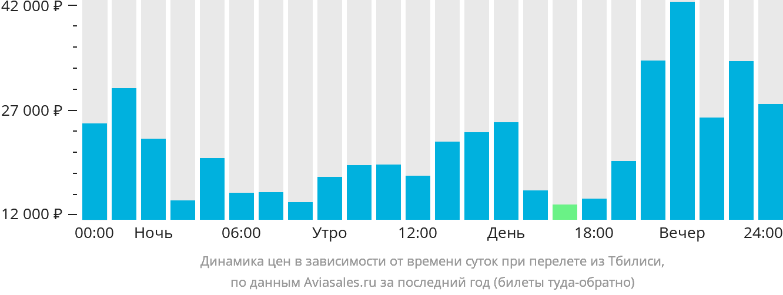 авиабилеты красноярск абакан цена