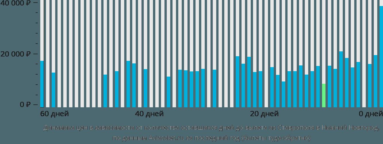 Авиабилеты стоимость расписание дешево трансаэро акция до 15 августа 2007г.продажа авиабилетов