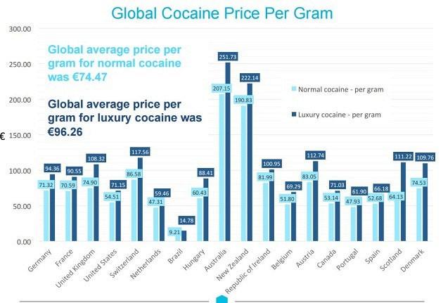 Adderall price per gram