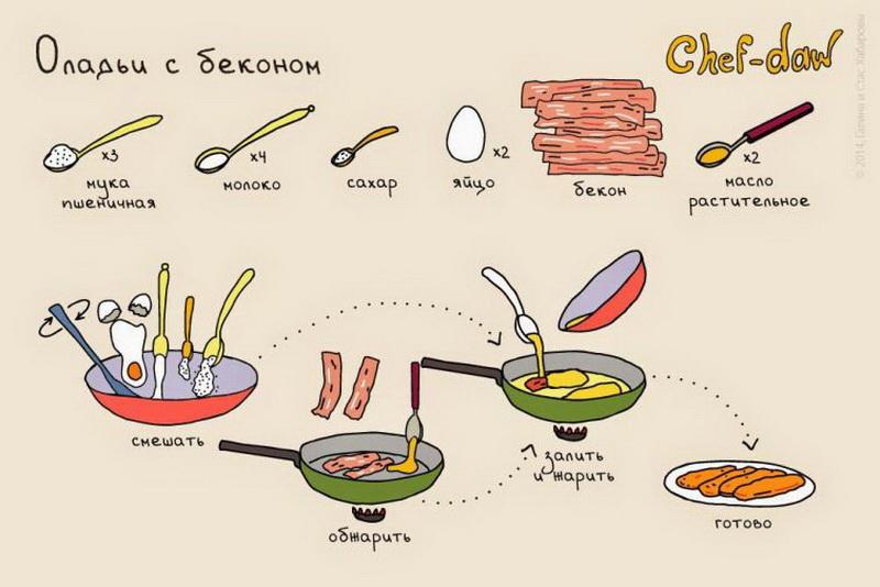 Вкусные быстрые и полезные завтраки рецепты